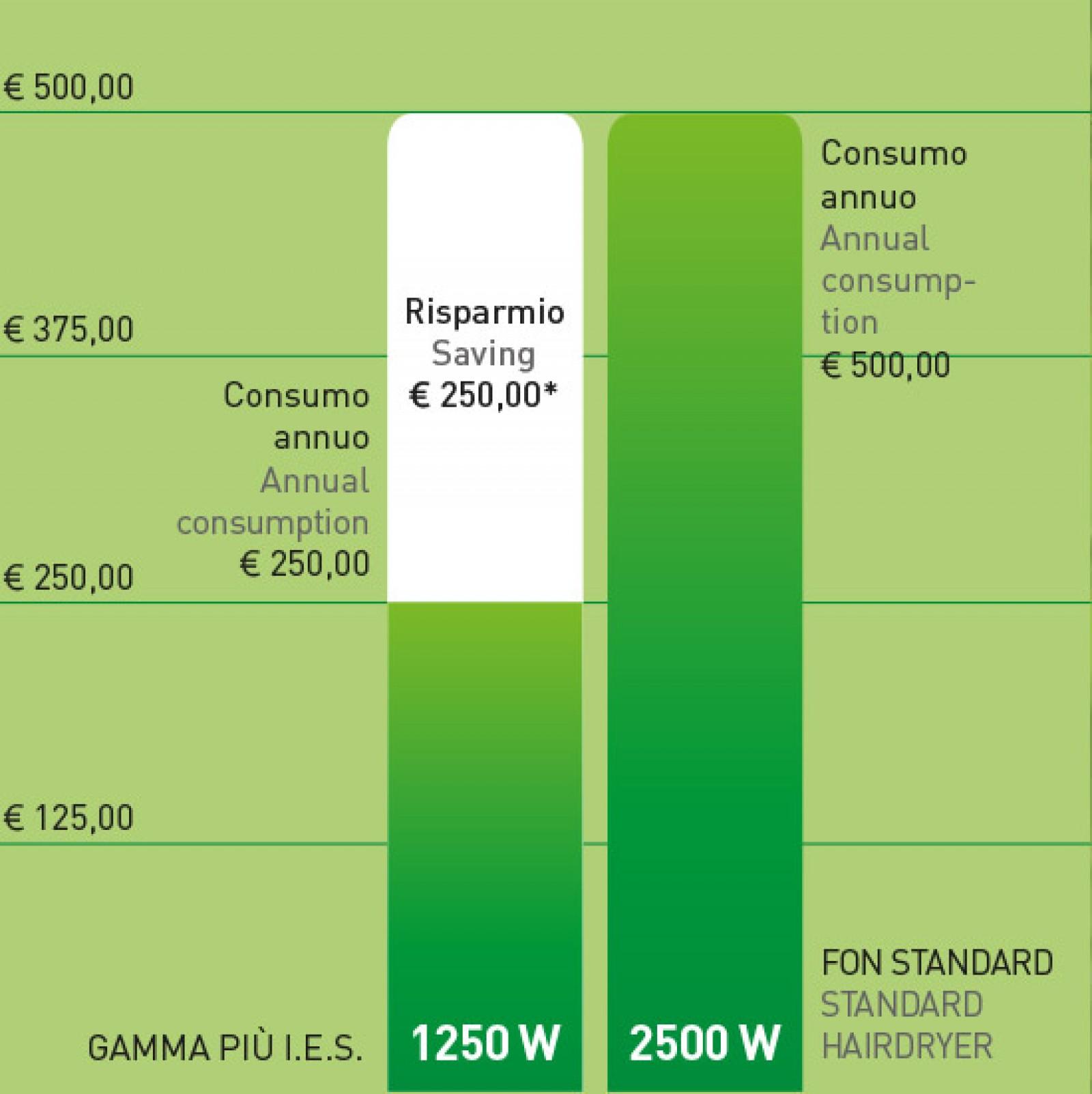 Einsparung € 250,00